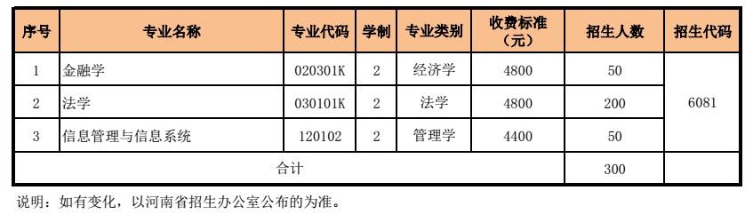 河南财经政法大学专升本招生计划