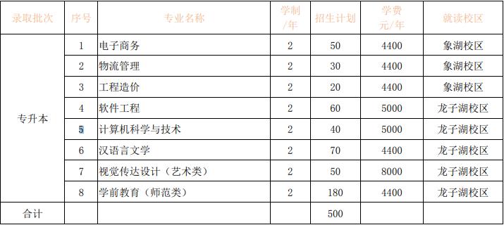 河南财政金融学院专升本招生计划