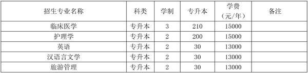 河南大学民生学院专升本招生计划